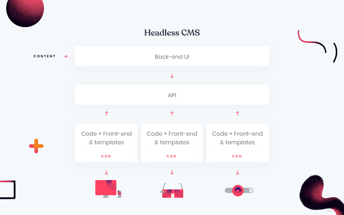 How headless CMS works?