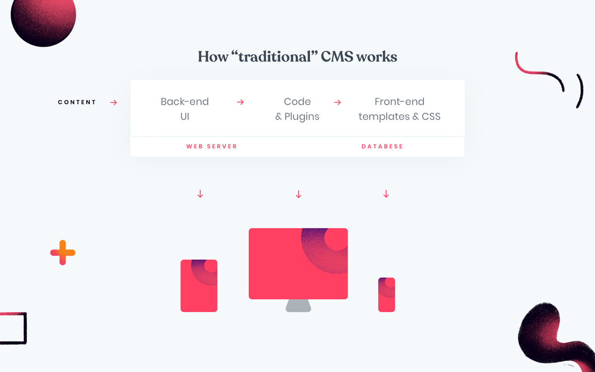 How traditional monolithic CMS works?
